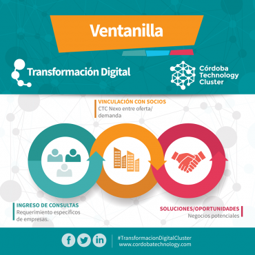 VENTANILLA DE TRANSFORMACION DIGITAL CÓRDOBA TECHNOLOGY CLUSTER