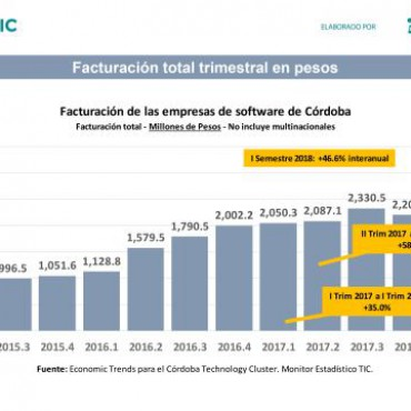 La industria del software, en pleno crecimiento