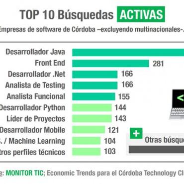 Monitor TIC 2020: ¿las empresas de software se salvan de la pandemia económica?
