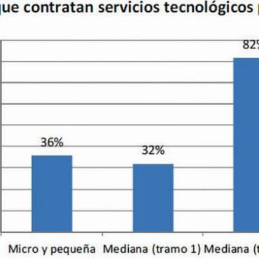 Sólo 39% de las empresas cordobesas demanda servicios tecnológicos