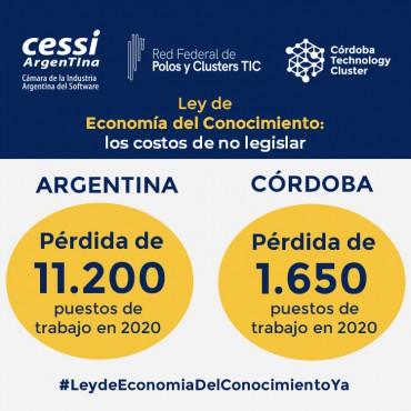 Tecnológicas de #Córdoba perderían $ 3.900 millones por falta de sanción de Ley de Economía del Conocimiento