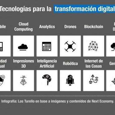 Software y tecnologías para la transformación digital