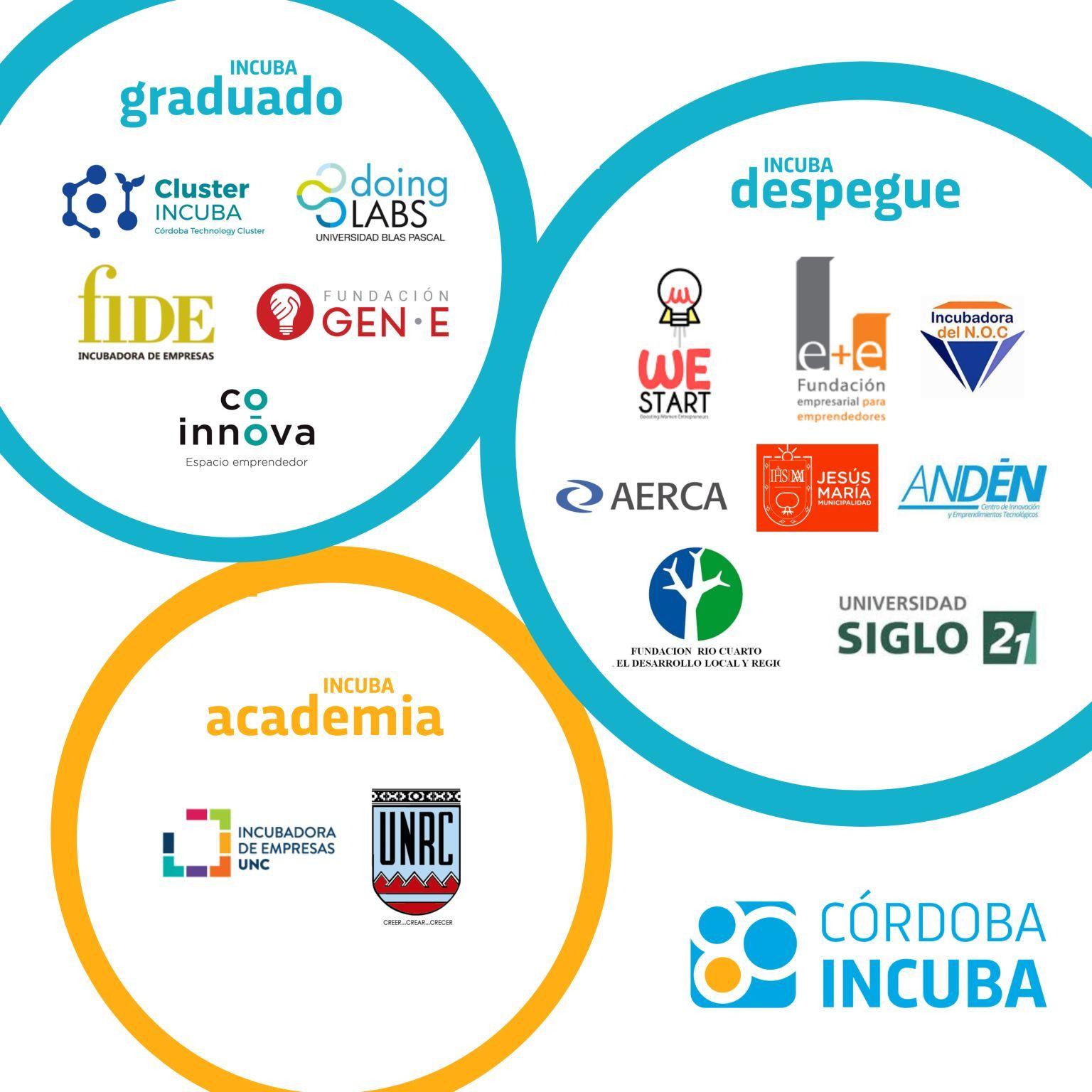 Cluster Incuba seleccionada en el Programa Córdoba Incuba 2021